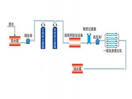 单级反渗透设备流程图
