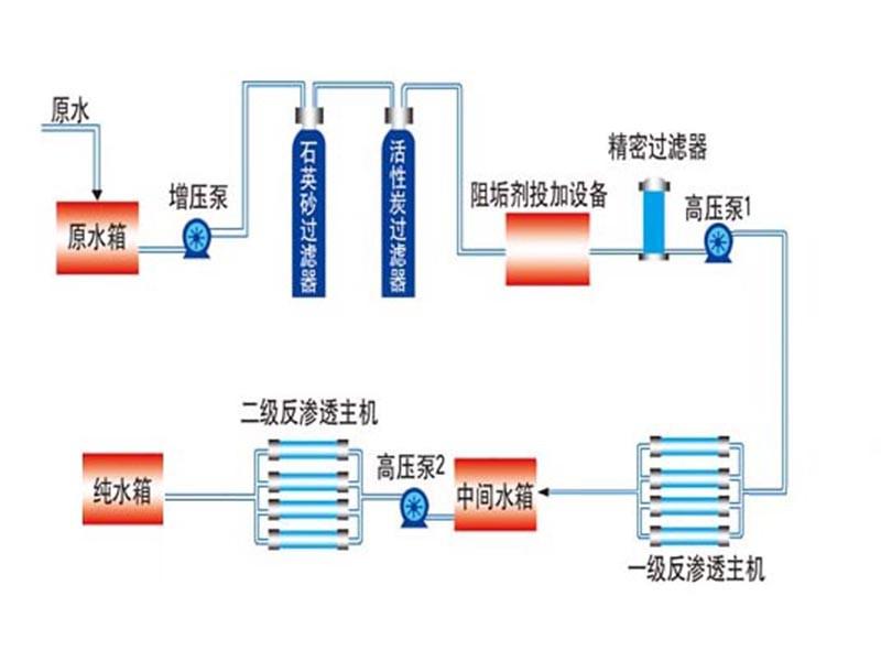 双级反渗透设备流程图